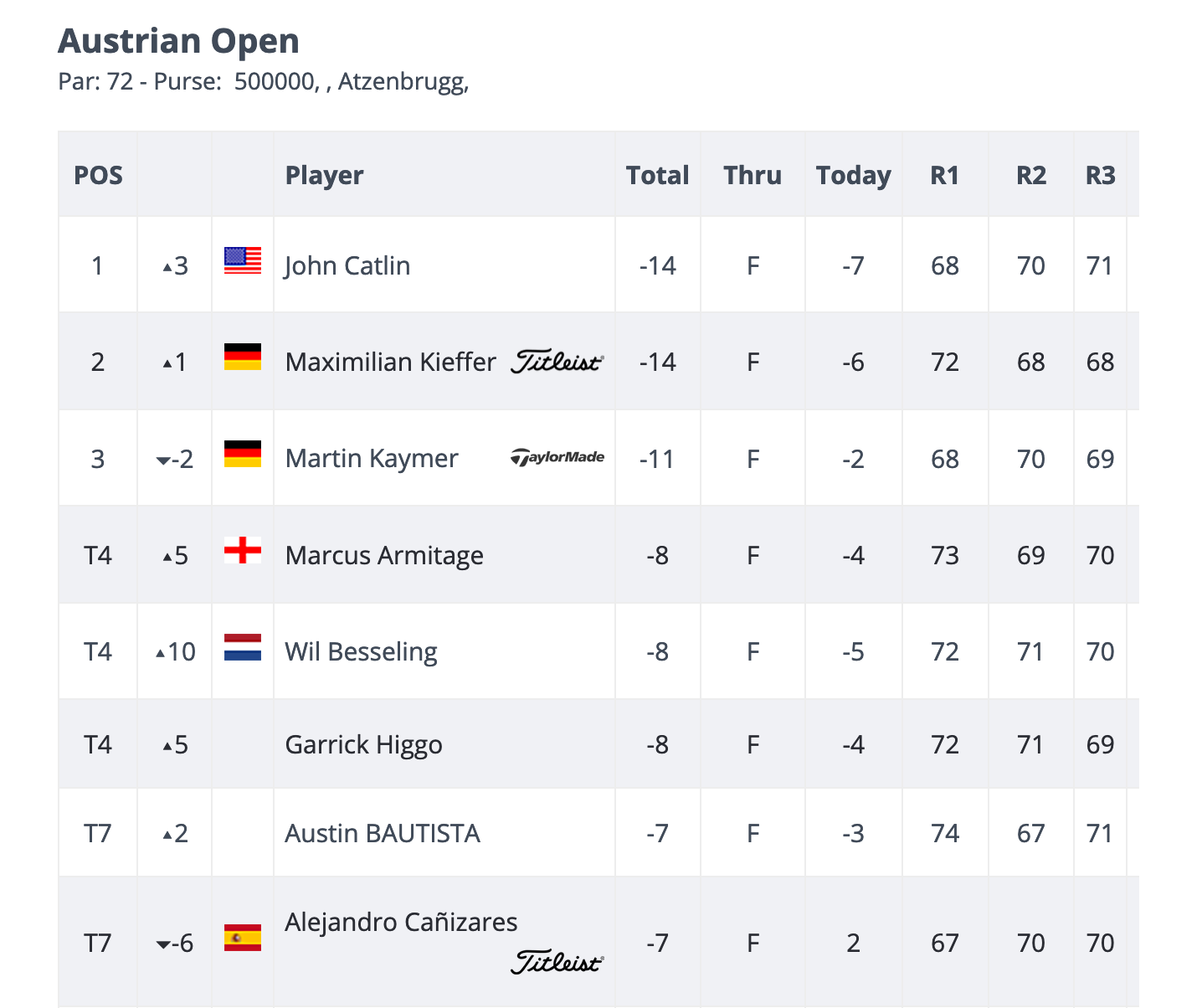 Austrian Open 2021 Leaderboard